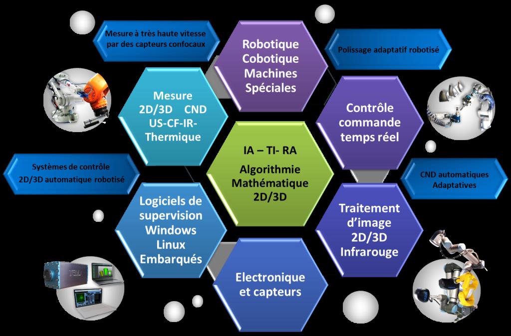 Avancées technologiques de contrôle automatique_TPSH