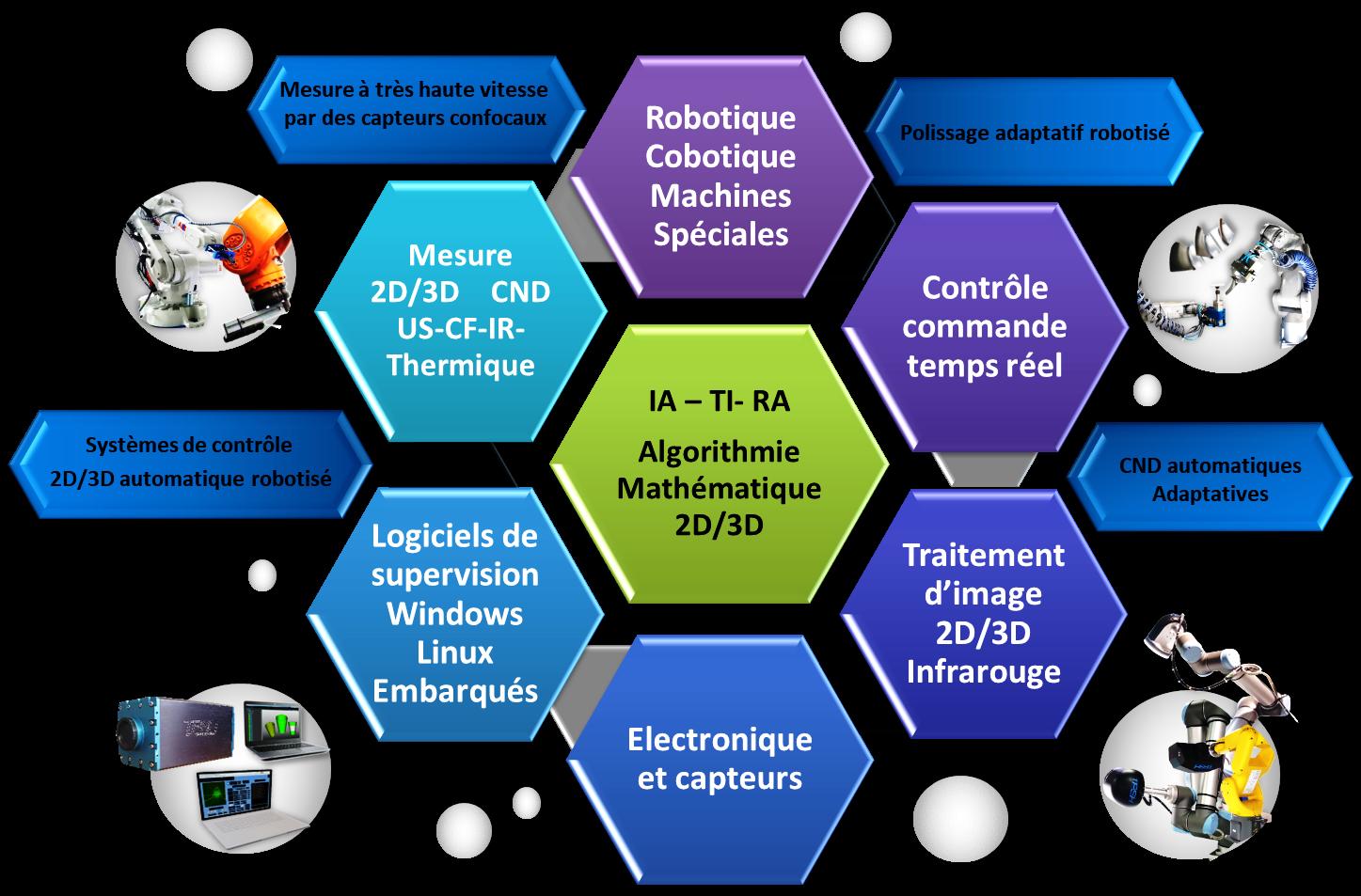 Avancées technologiques de contrôle 2D-3D automatique_robotisé_cobotisé TPSH
