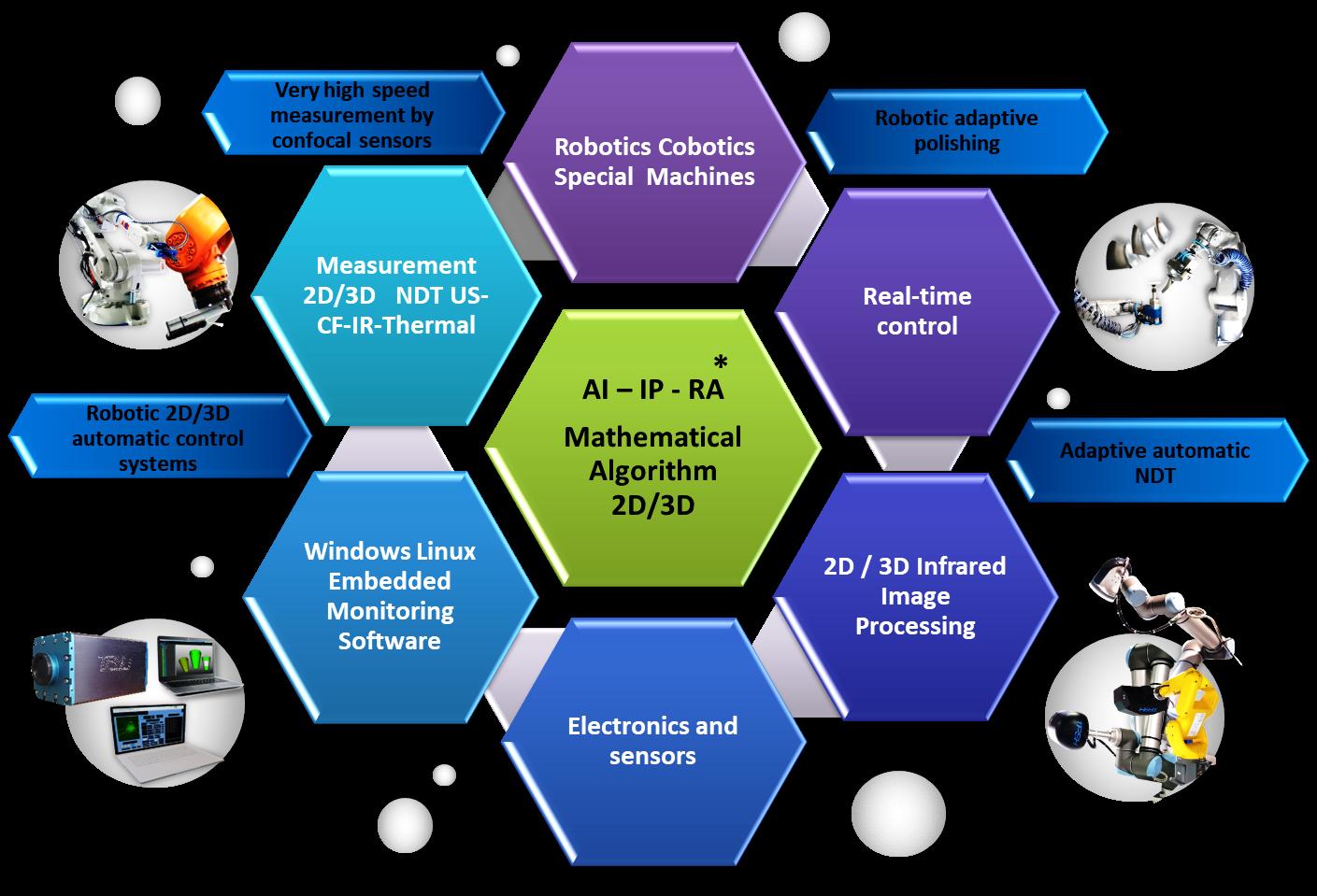 technological advances in 2D-3D automatic_robotized_cobotized control TPSH